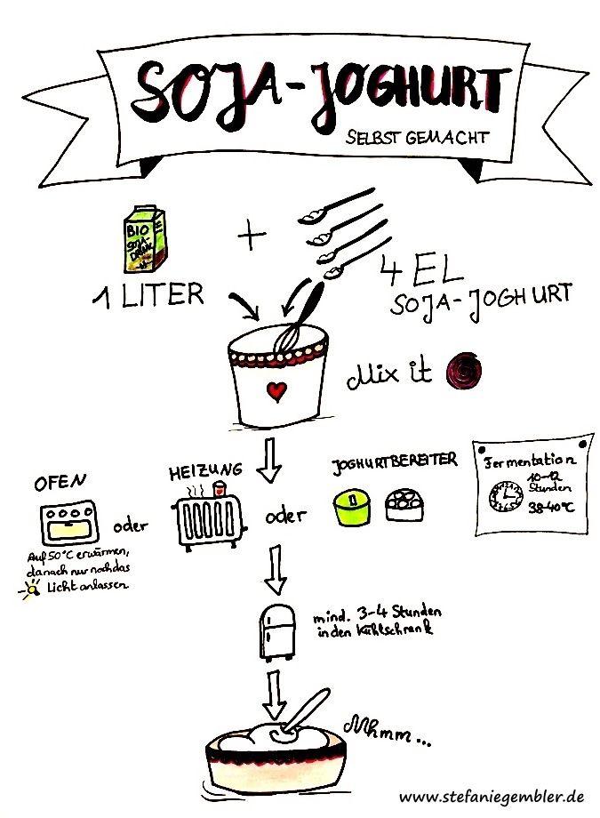 So stellst du deinen eigenen Sojajoghurt her, ganz einfach und ohne Joghurtbereiter oder eine spezielle Starterkultur