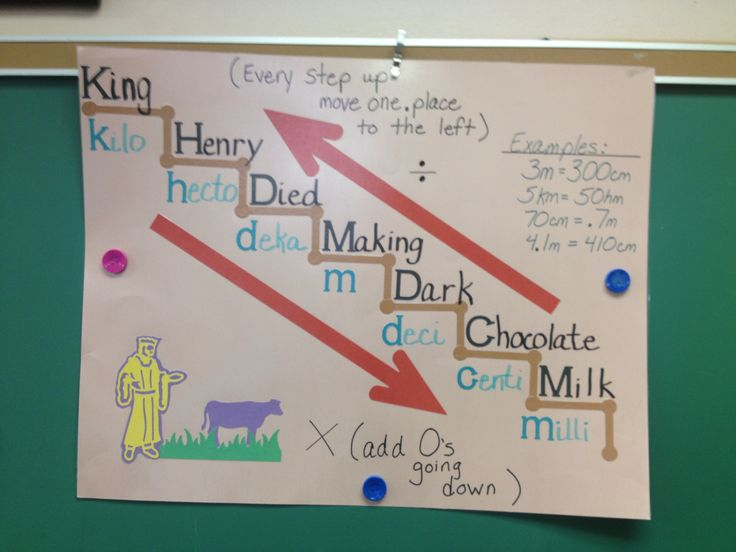 metric system anchor chart - Bing Images