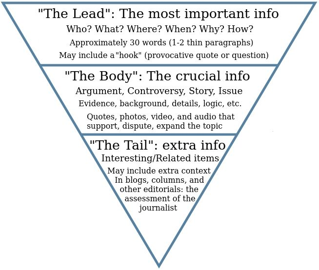 best educate journalism images funny headlines  inverted pyramid google search