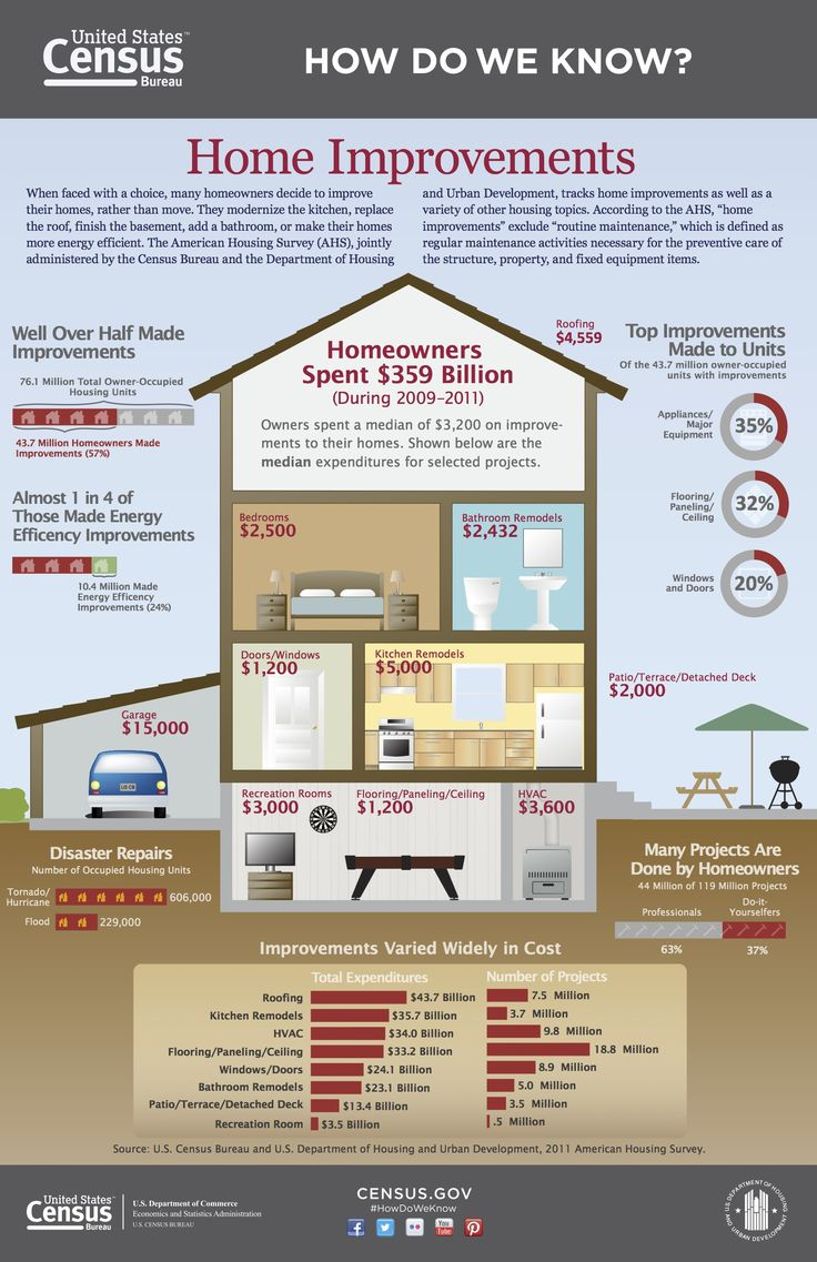 Ever wonder if home improvement will increase the value of your home? Take a look at this chart and see where to put your money!   #Homeimprovements #Tophomeimprovements #Homeimprovementchart