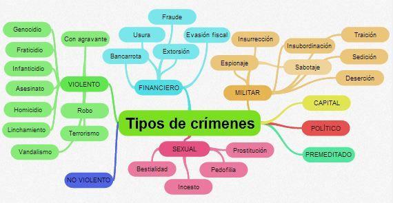 Relato policial. Vocabulario. Tpos de crímenes. http://www.avueltasconele.com/crimenes-vocabulario-y-mapa-mental/