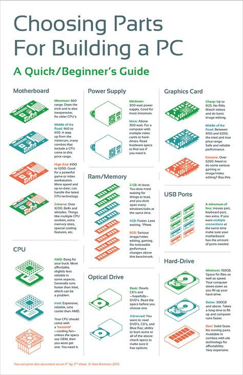 Choosing Parts for Building a PC | Infographic on Behance