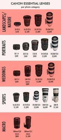 This infographic is very informative of which lenses to use for the kind of photo which can be very useful for someone like me who does not know much about the different lenses.