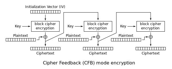 Block cipher mode of operation