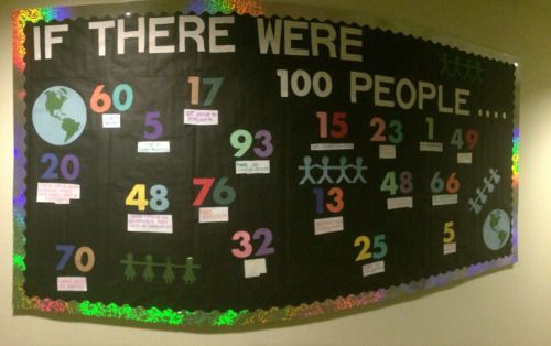 frazzledra:  If the world were a village of 100 people - diversity bulletin board.