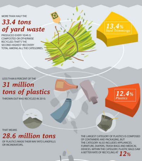 53 best images about zero plastic infographics on for Best out of waste environment