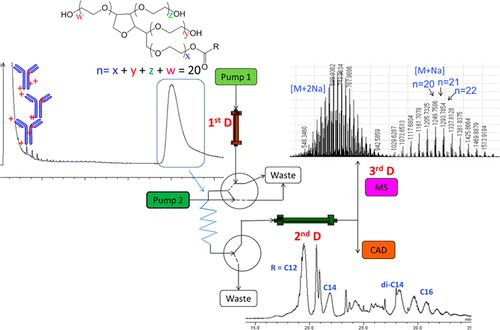 Characterization and #Stability Study of #Polysorbate 20 in Therapeutic Monoclonal #Antibody #Formulation by Multidimensional #Ultrahigh-Performance Liquid Chromatography–Charged Aerosol #Detection–Mass Spectrometry