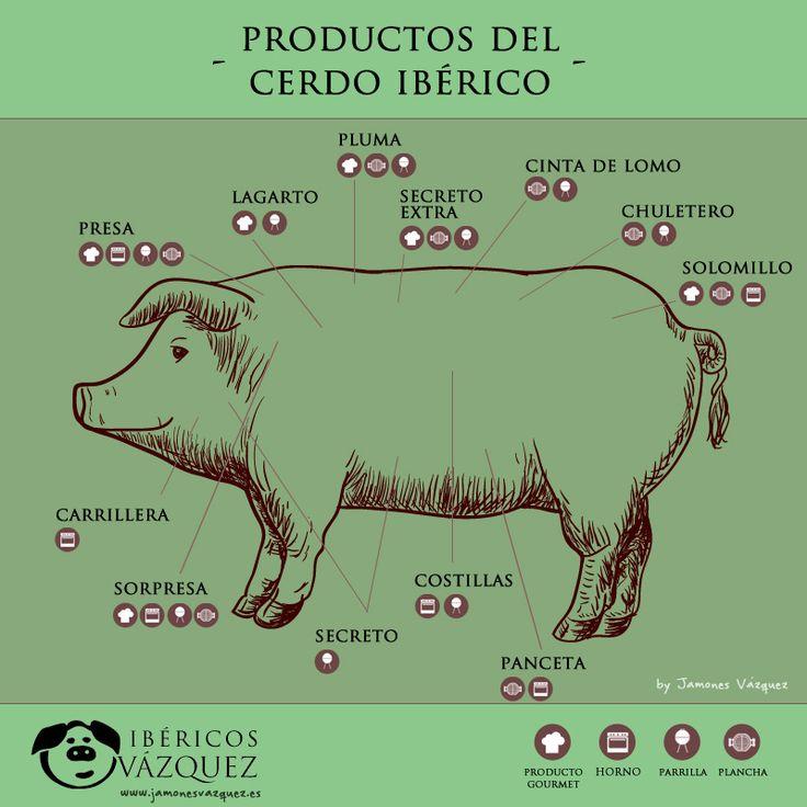 compra carne iberica