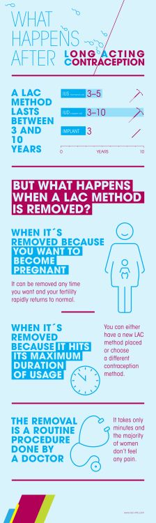 Depending on the product, a Long Acting Contraception method can last for 3 - 10 years, but what happens after? This infographic got some answers. #INFOGRAPHIC #INFOGRAPHICS #LONGACTINGCONTRACEPTION #IUS #IUD #IMPLANT