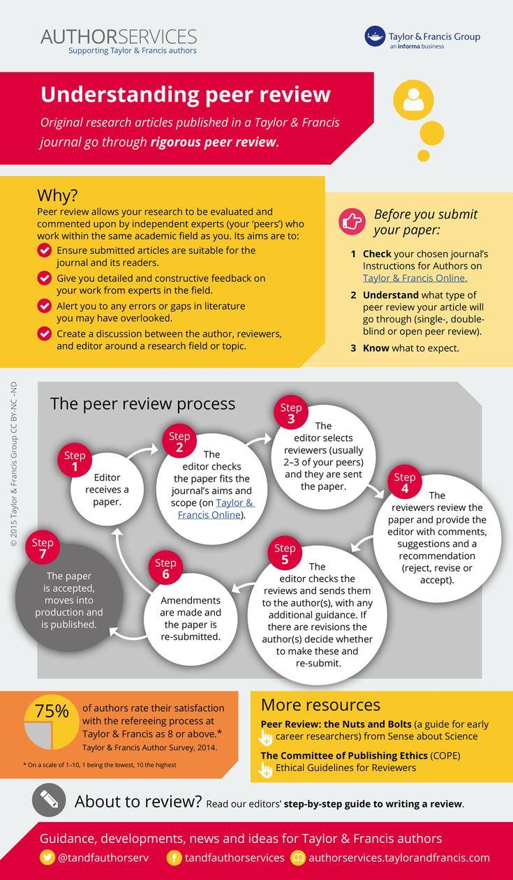 Understanding peer review infographic