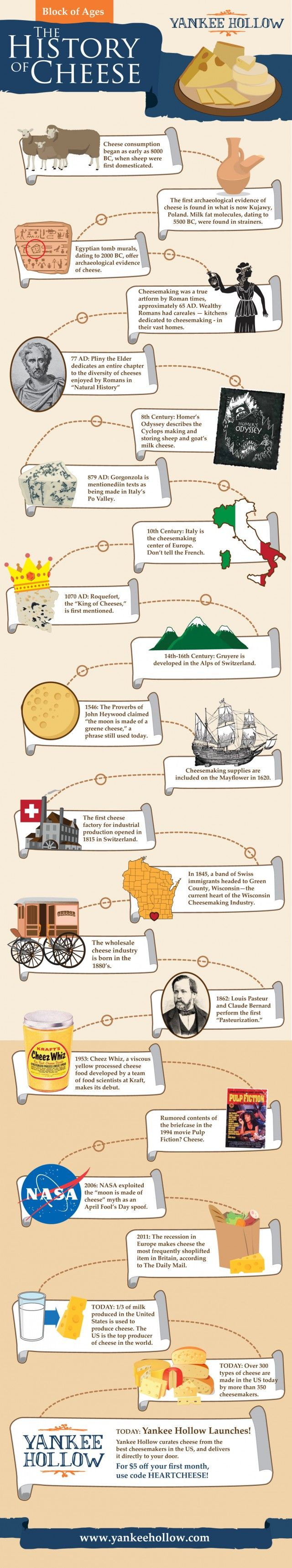 The History of Cheese #infographic #Infografía www.avacationrental4me.com  #cheese