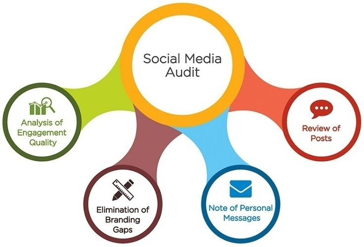 All You Need to Know About The Importance of #SocialMedia #Audit http://ift.tt/2l3STL7 #AskQL #Perth