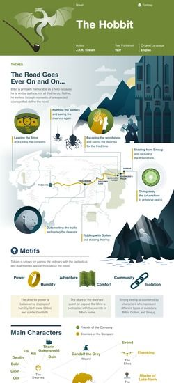 best the hobbit and lord of the rings images  the hobbit infographic