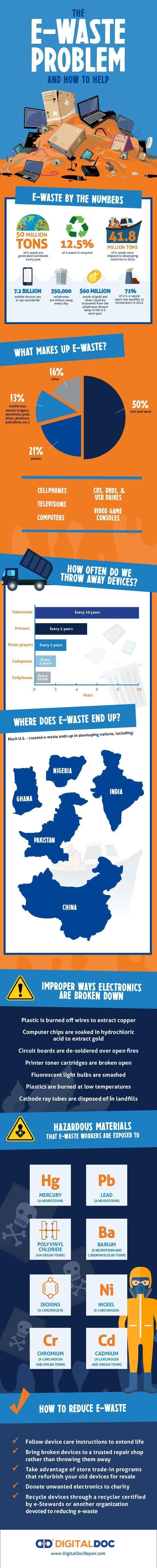 infographic, ewaste, digital doc, green graphics, recycling electronics, electronic waste, electronic disposal #recyclingfacts #recyclinginfographic