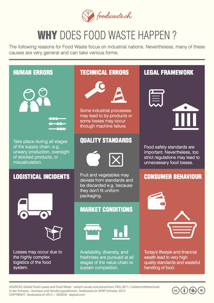 #infographic #infographics #foodwaste #waste