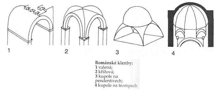 HISTORY of ART: Románský sloh