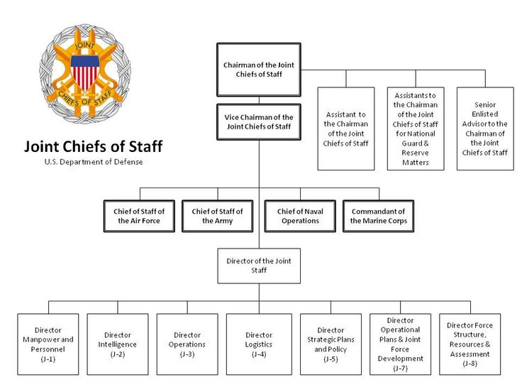 Joint Chiefs Of Staff Joint Staff Organizational Chart
