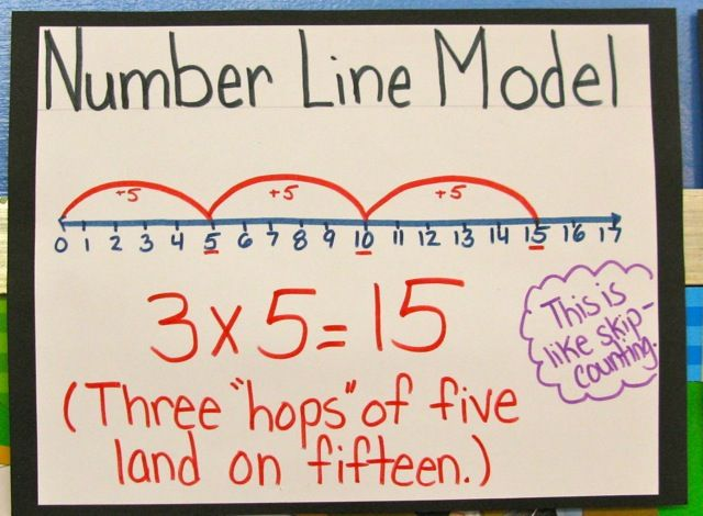I prefer to think of it as 5, three times.  But I like connecting number lines and skip counting to multiplication.