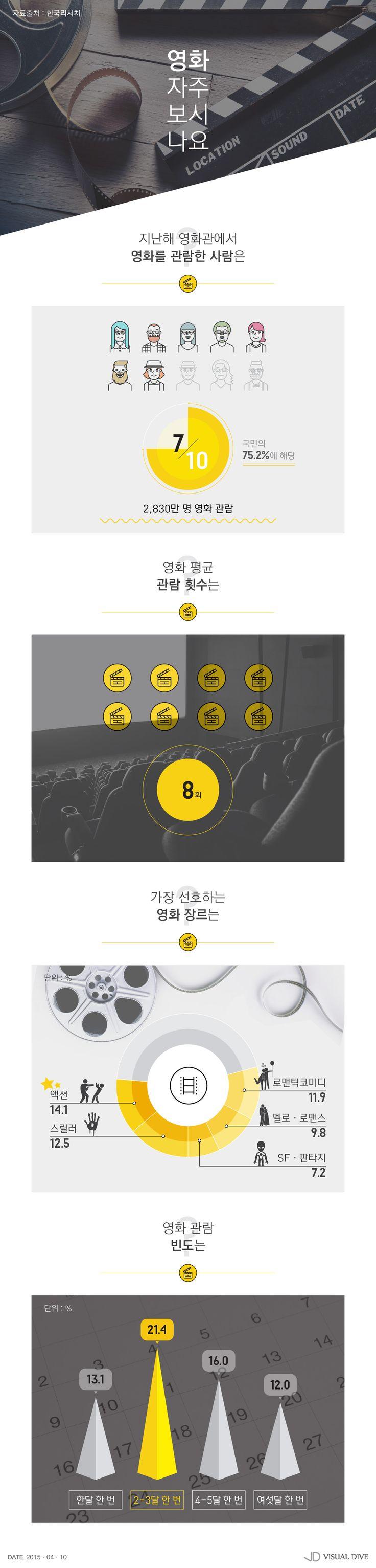 지난해 국민 10명 중 7명 영화관람… '액션' 가장 선호 [인포그래픽] #movie / #Infographic ⓒ 비주얼다이브 무단 복사·전재·재배포 금지