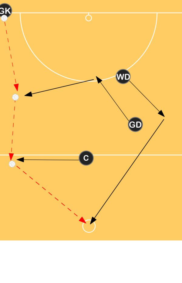 Baseline Throw In (outside circle) | Decision making Drills Netball Coaching Tips - Sportplan Ltd