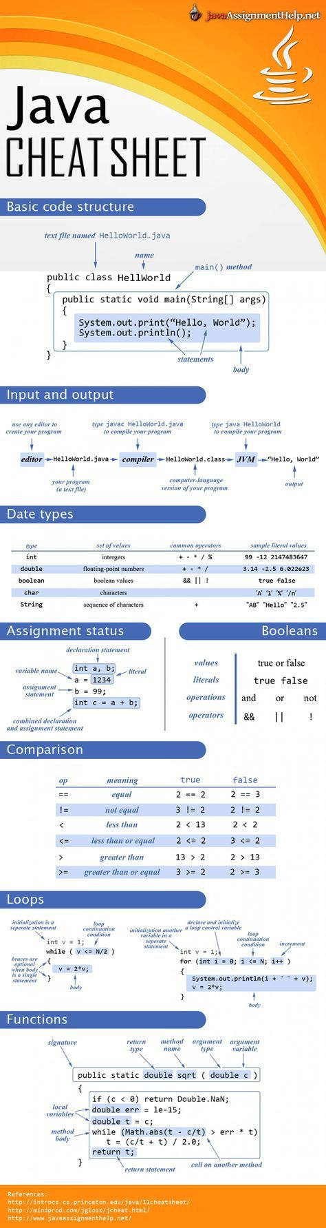Java Cheat Sheet For Programmers Infographic #code #coding #programmers