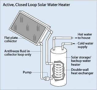 active closed loop solar water