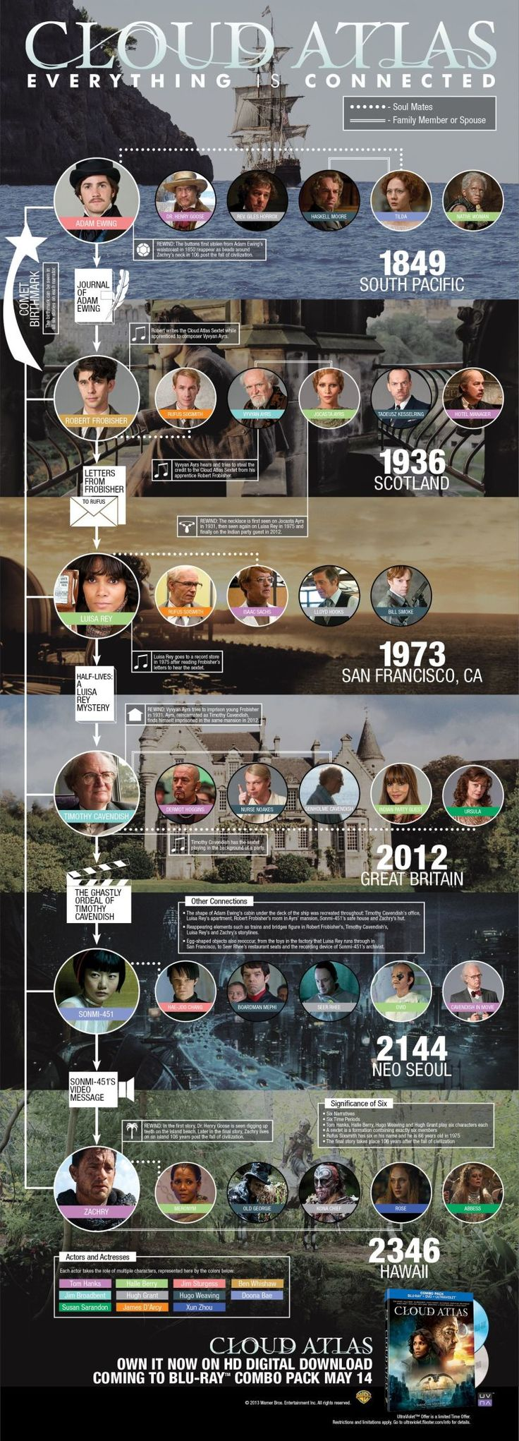 There's an awful lot going on in Cloud Atlas, the time-spanning, super-ambitious movie that's out on DVD and Blu-ray today. Six time periods, tons of characters, the same actors playing different characters, all cutting back and forth. So here's a super handy chart and some featurettes from the DVD, to explain it to you!
