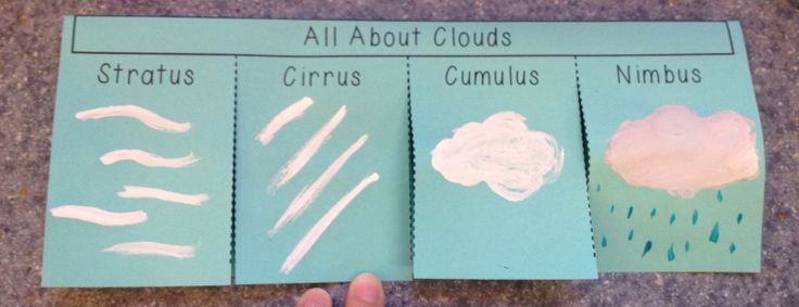 All About Clouds Flip Book. Check out this great activity along with other fun weather projects.