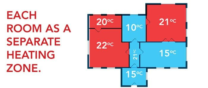 Pin By Cocncmclckch On Home Elements Heating Cooling System