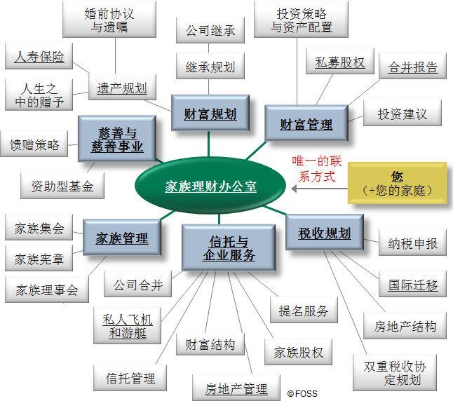 ZH: 家族理财办公室服务列表。家族理财办公室能为您提供广泛的各项服务,但您如何选择理想的家族理财办公室?
