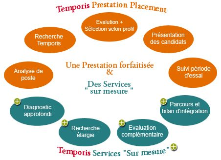 Nos solutions RH | Temporis - Réseau d'agences d'emploi - Intérim/CDI