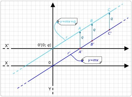 Ordinata all'origine di una retta: cosìè e come si calcola.
