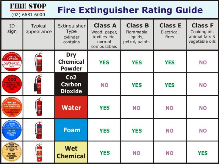 water type fire extinguisher pdf