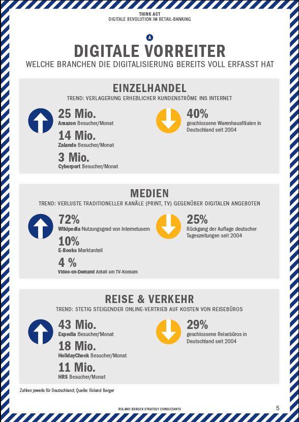 """Aus """"Digitale Revolution im Retail-Banking"""", Visa/Roland Berger. #digitalisierung"""