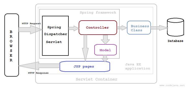 Spring MVC workflow diagram