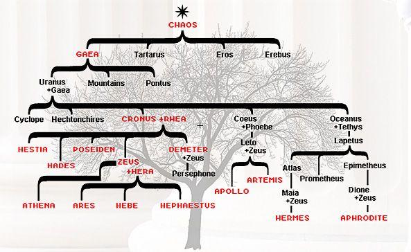 Greek Gods Yogurt! | Greek Mythology | Pinterest | Trees ...