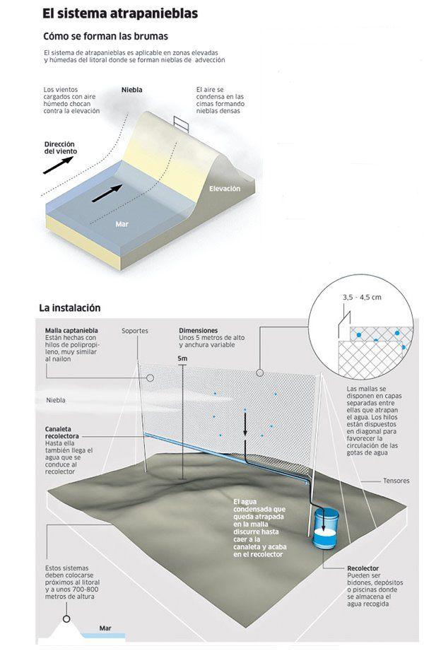 [atrapanieblas+infografia.jpg]