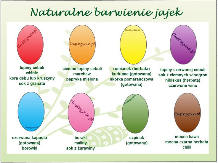 Naturalne barwienie jajek
