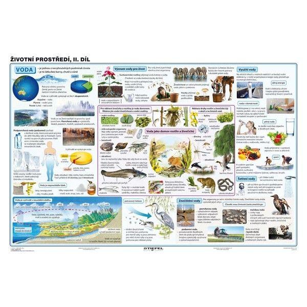 Životní prostředí, II. díl (2v1, + 20 A4)