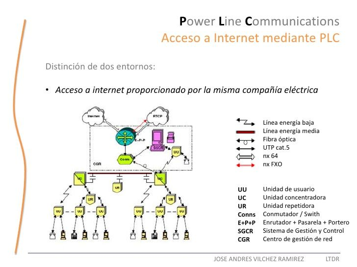 Power Line Communications                               Acceso a Internet mediante PLC Distinción de dos entornos:  • Acce...
