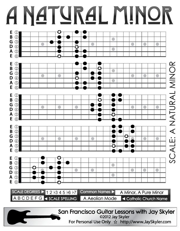 Natural Minor Scale Guitar Patterns- Chart, Key of A - Jay Skyler (415)845-5471 Guitar Lessons, San Francisco CA 94102