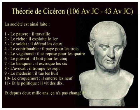 Théorie de Cicéron