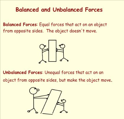 balanced and unbalanced forces keywords suggestions elementary stem pinterest teaching. Black Bedroom Furniture Sets. Home Design Ideas