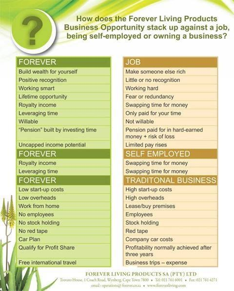 Why choose a business with Forever? The question should be Why not?? www.wealthyandhealthy.flp.com