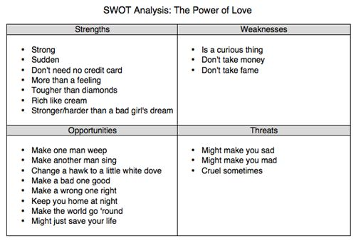 an analysis of the power of love Welcome to my blog this blog has specifically been made for an eng 4u course isu in summary, it is an analysis of the theme above in relation to 'the great gatsby' and how universal the themes within literature are.