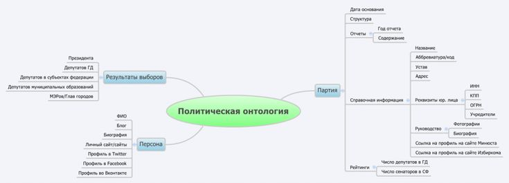 Russian political ontology mindmap