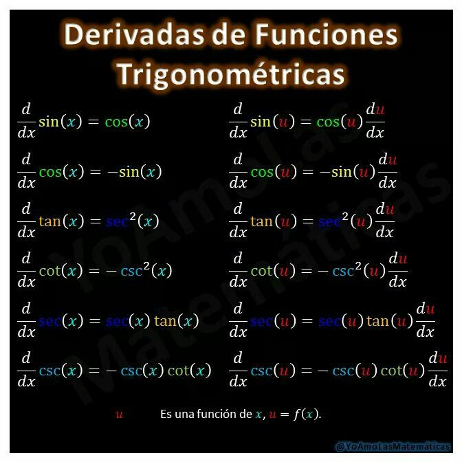 8 best funciones images on Pinterest | It works, Algebra 2 and Concept