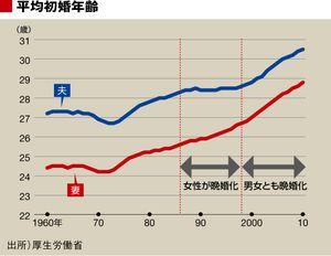 結婚できないのは、「男性不況」が原因?   「男性不況」が日本を変える   東洋経済オンライン   経済ニュースの新基準