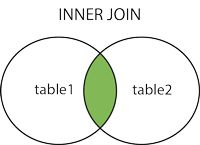 INNER JOIN - Only records which match the condition in both tables