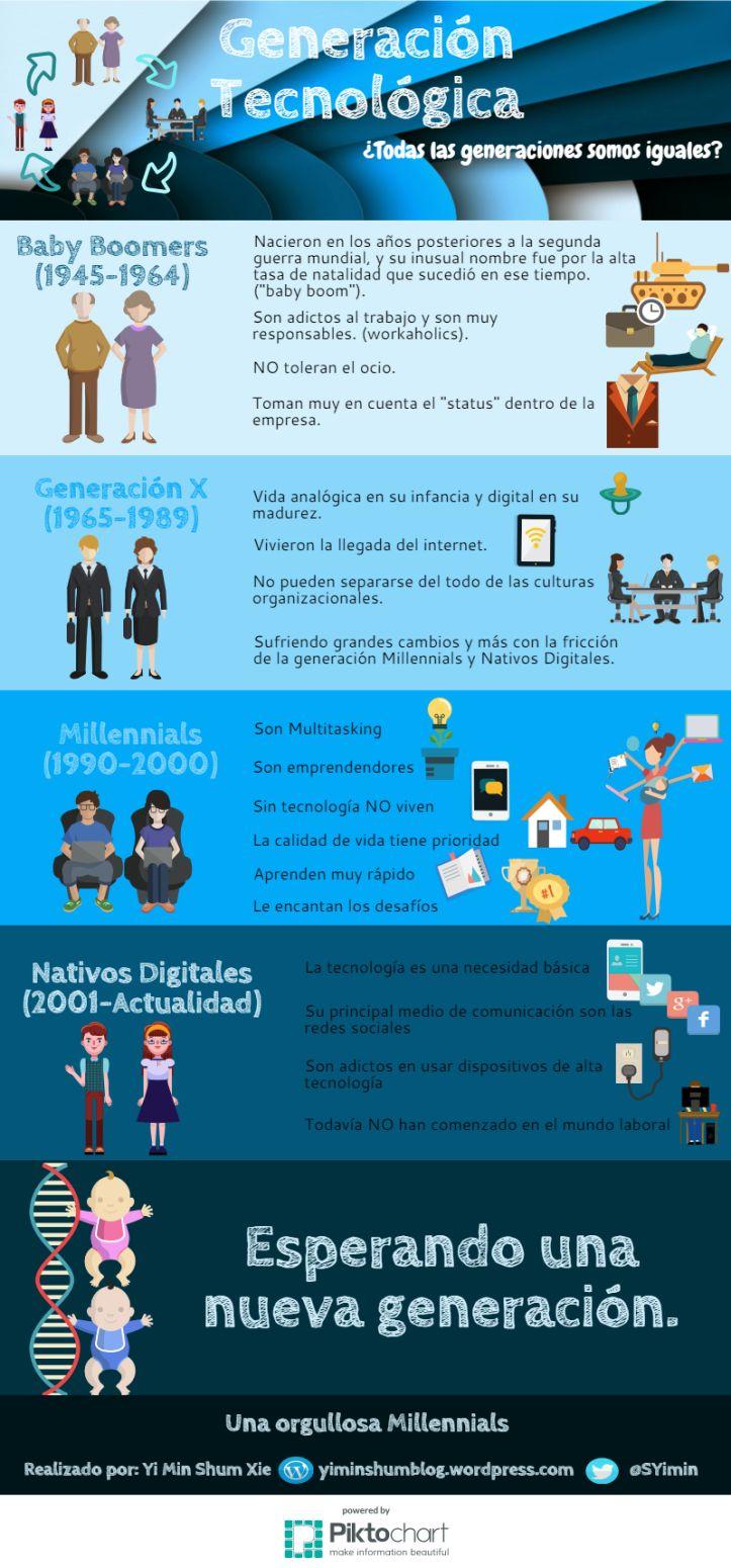 Las distintas generaciones en la empresa #infografía